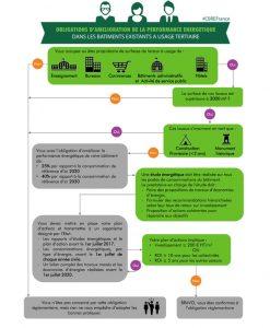 Infographie-CBRE---Decret-Batiments-Tertiaires